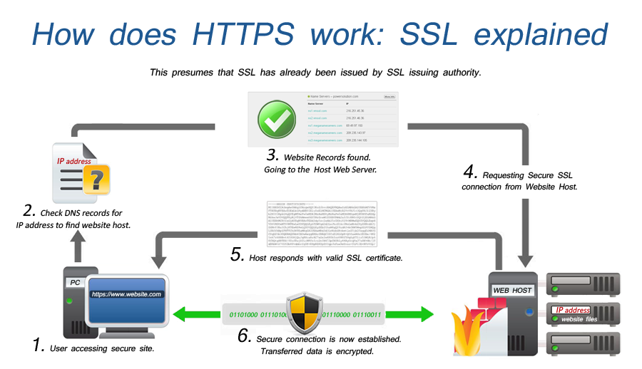 SSL-flowchart
